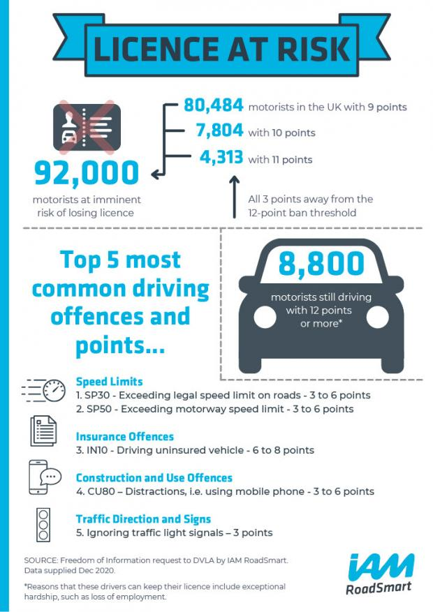 Barry And District News: 92,000 UK drivers are at imminent risk of losing their driving licence. (IAM Smart)