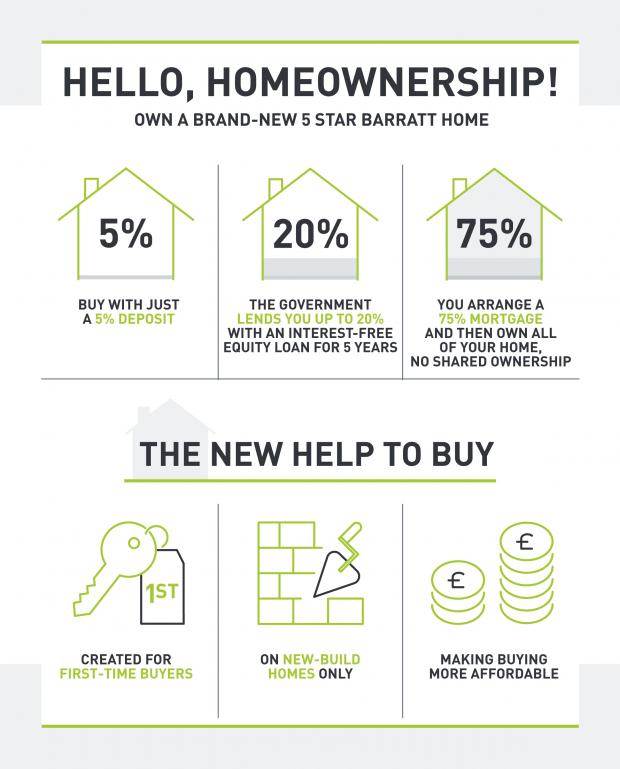 Barry And District News: Help to Buy infographic (Picture: Barratt Homes)