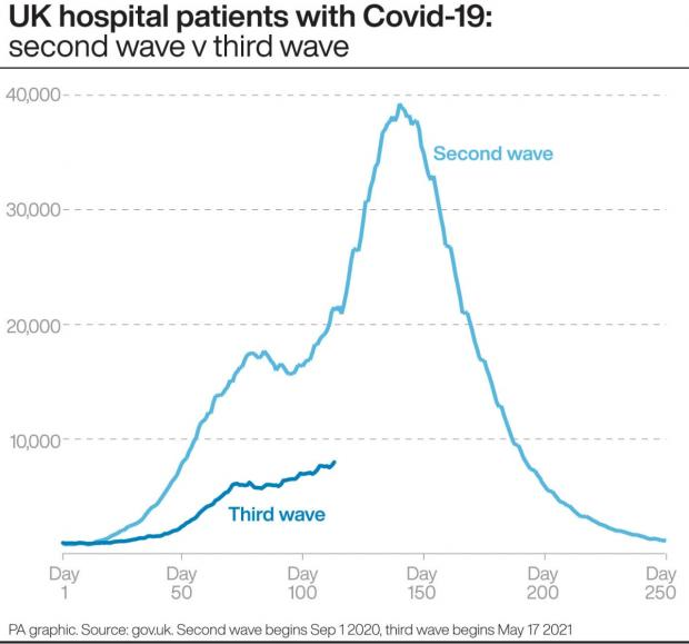 Barry And District News: UK hospital patients with Covid-19: second wave v third wave. (PA)