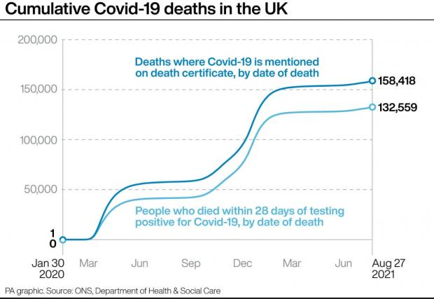 Barry And District News: Cumulative Covid-19 deaths in the UK. (PA)